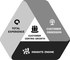 consumercentric
